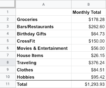 spending habits sample list