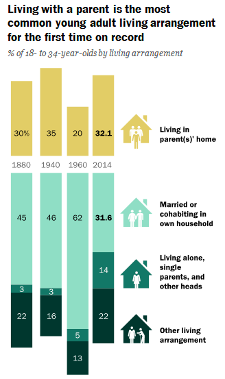 Pew Research Center chart about adults living with parents